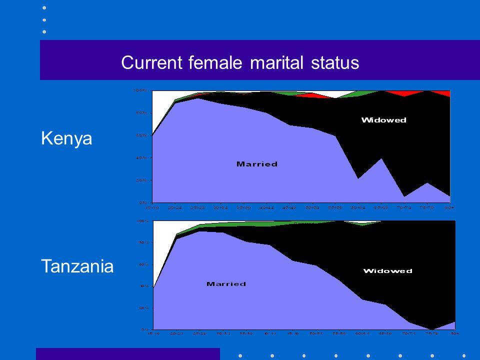 Current female marital status Kenya Tanzania