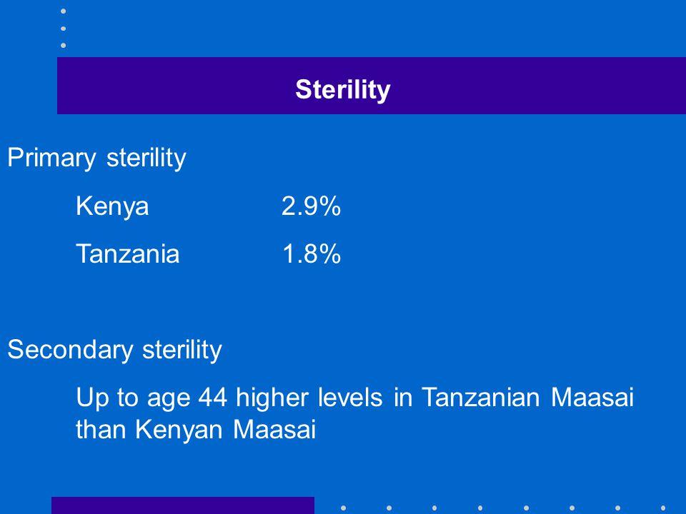 Sterility Primary sterility Kenya2.9% Tanzania1.8% Secondary sterility Up to age 44 higher levels in Tanzanian Maasai than Kenyan Maasai