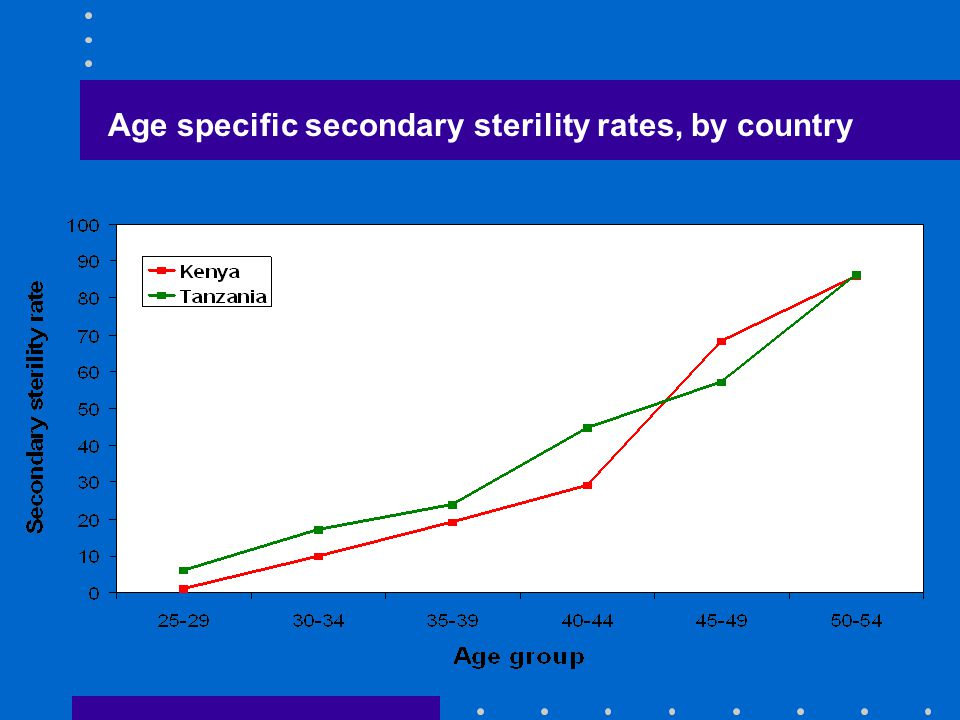 Age specific secondary sterility rates, by country