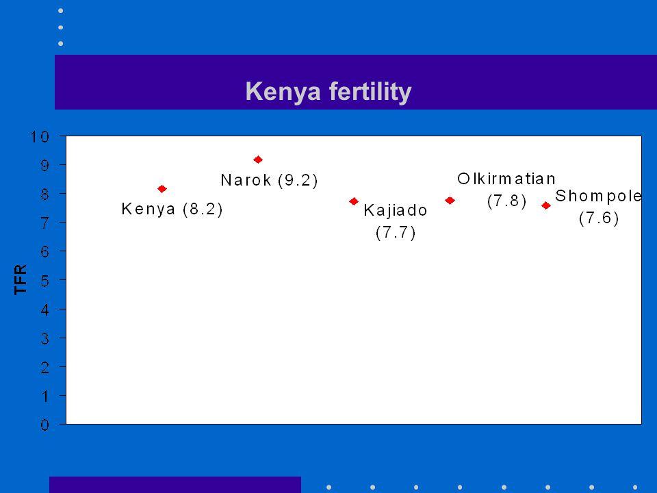 Kenya fertility