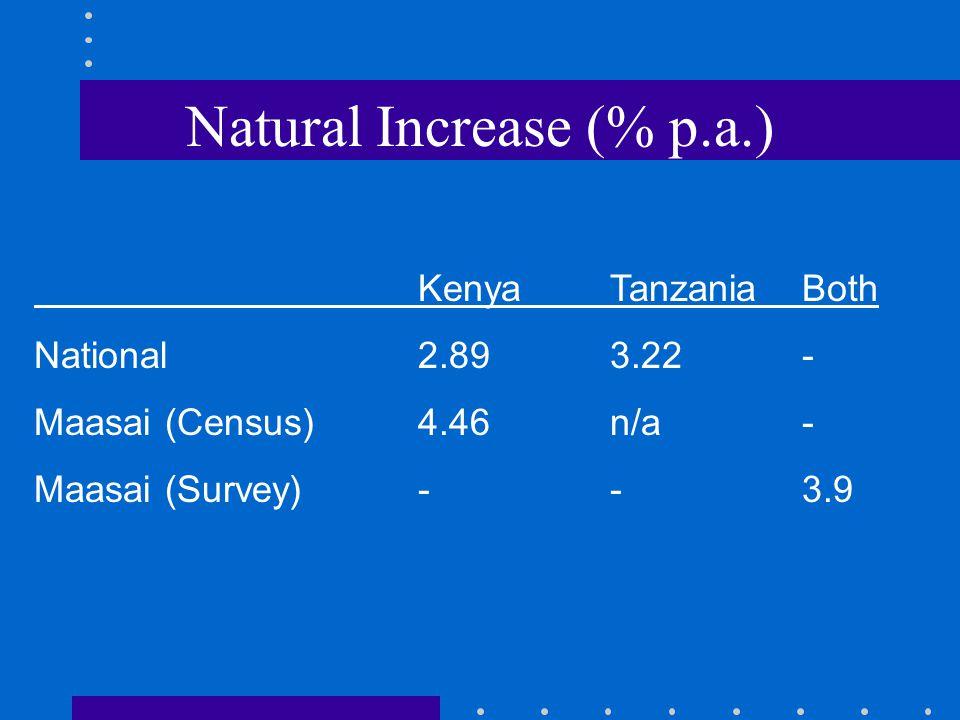 Natural Increase (% p.a.) KenyaTanzaniaBoth National2.893.22- Maasai (Census)4.46n/a- Maasai (Survey)--3.9