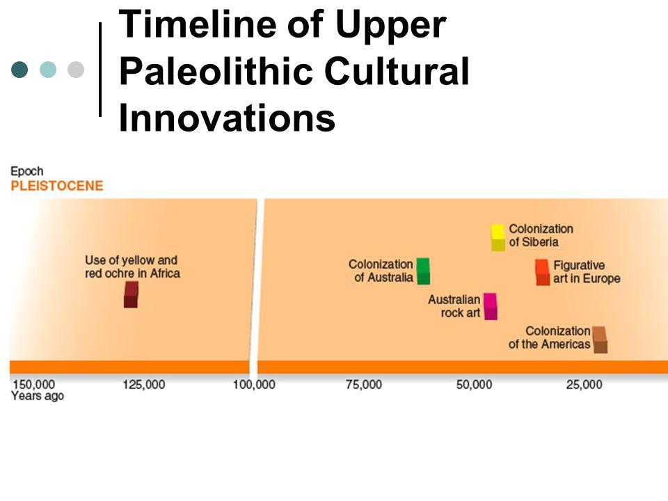 Timeline of Upper Paleolithic Cultural Innovations