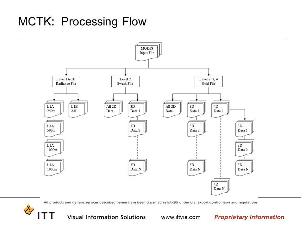 www.ittvis.com MCTK: Processing Flow