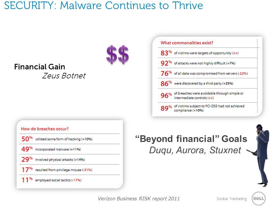 "Global Marketing SECURITY: Malware Continues to Thrive Financial Gain Zeus Botnet Verizon Business RISK report 2011 ""Beyond financial"" Goals Duqu, Aur"