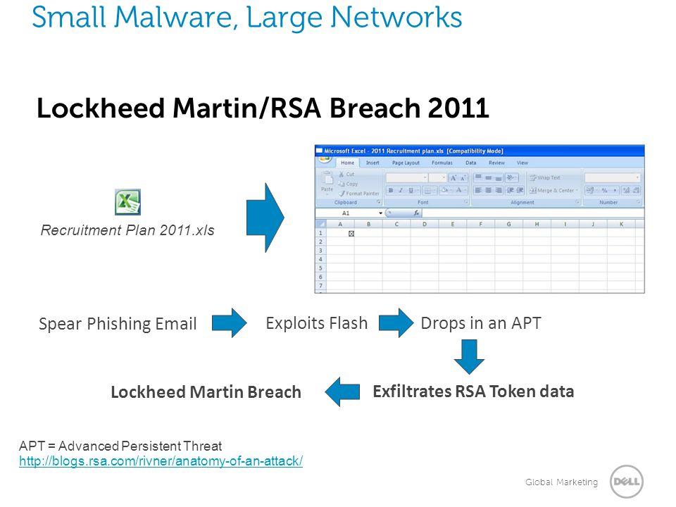 Global Marketing Small Malware, Large Networks Lockheed Martin/RSA Breach 2011 http://blogs.rsa.com/rivner/anatomy-of-an-attack/ APT = Advanced Persis