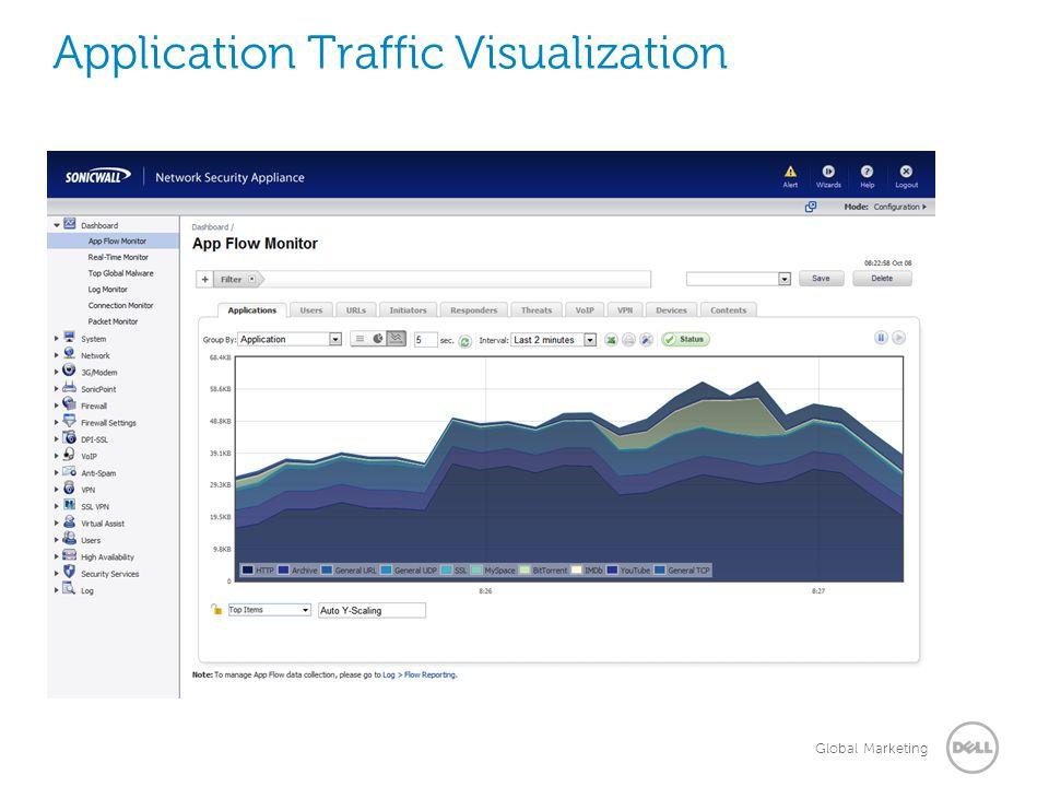 Global Marketing Application Traffic Visualization