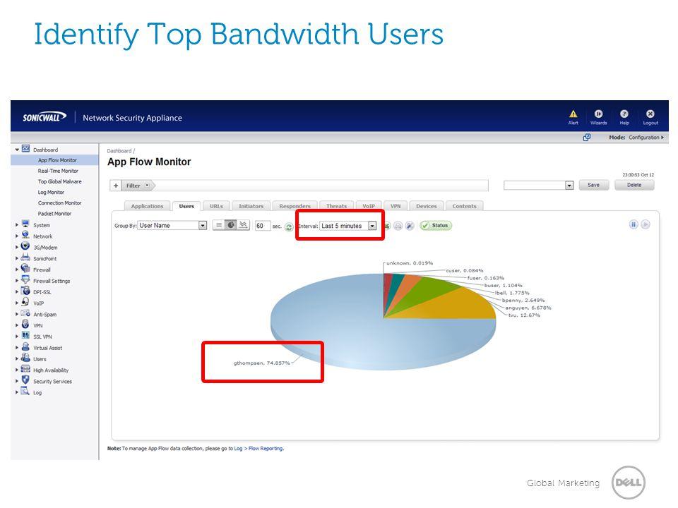 Global Marketing Identify Top Bandwidth Users