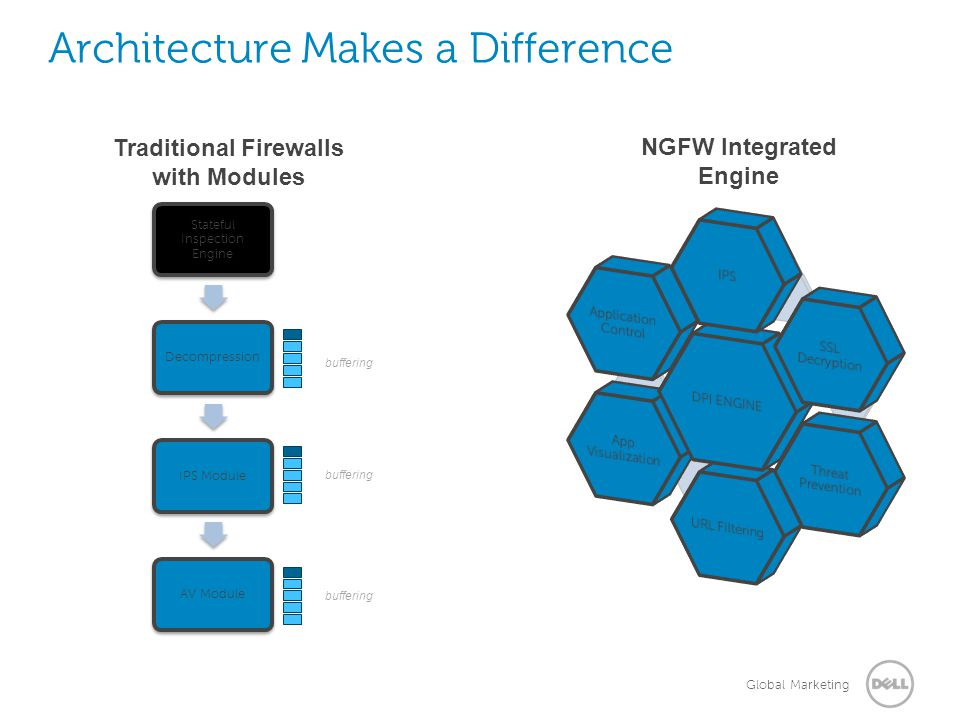 Global Marketing Architecture Makes a Difference Stateful Inspection Engine Decompression IPS Module AV Module Traditional Firewalls with Modules NGFW