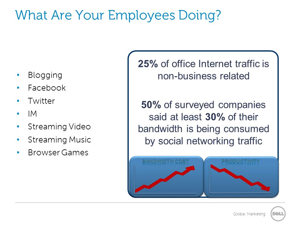 Global Marketing What Are Your Employees Doing? Blogging Facebook Twitter IM Streaming Video Streaming Music Browser Games 25% of office Internet traf