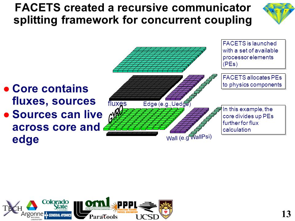13 FACETS created a recursive communicator splitting framework for concurrent coupling ●Core contains fluxes, sources ●Sources can live across core and edge FACETS is launched with a set of available processor elements (PEs) FACETS allocates PEs to physics components Edge (e.g.,Uedge) Wall (e.g WallPsi) In this example, the core divides up PEs further for flux calculation