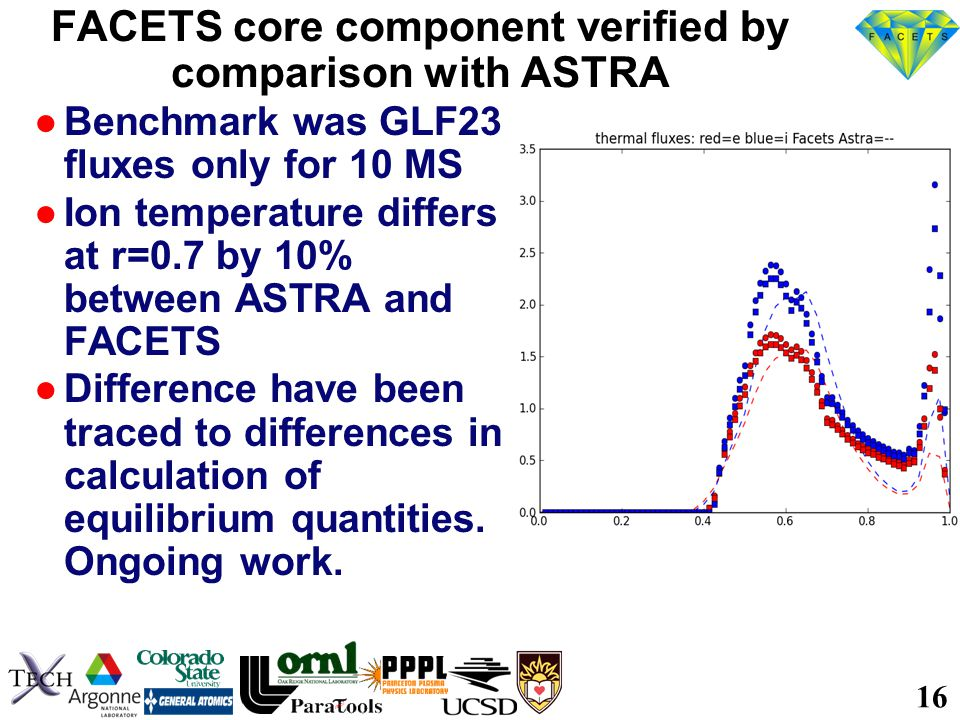 16 FACETS core component verified by comparison with ASTRA ●Benchmark was GLF23 fluxes only for 10 MS ●Ion temperature differs at r=0.7 by 10% between ASTRA and FACETS ●Difference have been traced to differences in calculation of equilibrium quantities.