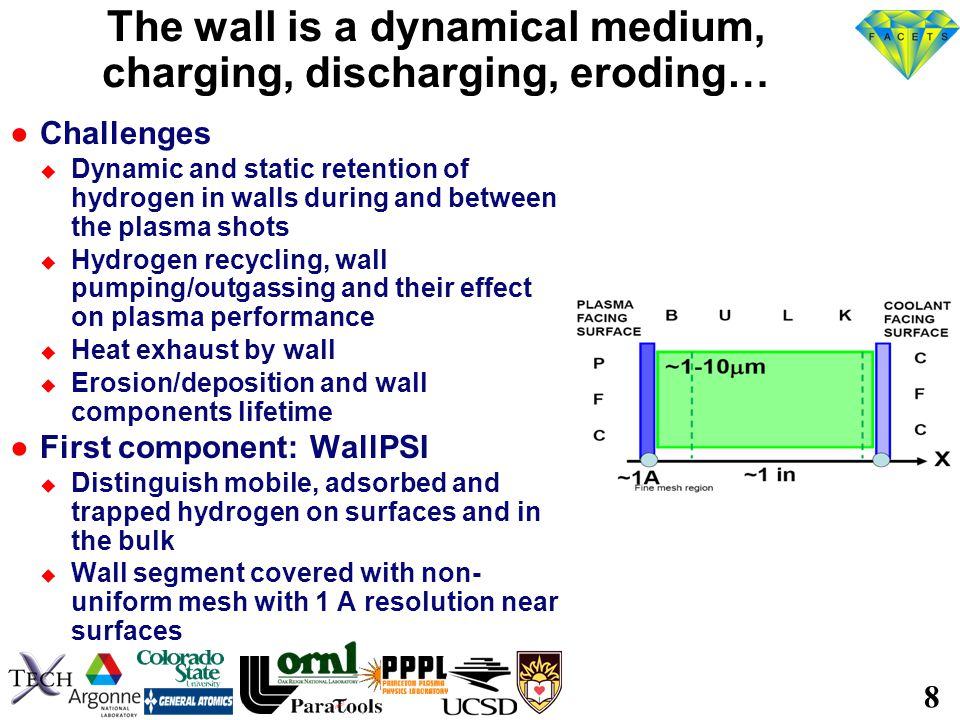 8 The wall is a dynamical medium, charging, discharging, eroding… ●Challenges  Dynamic and static retention of hydrogen in walls during and between the plasma shots  Hydrogen recycling, wall pumping/outgassing and their effect on plasma performance  Heat exhaust by wall  Erosion/deposition and wall components lifetime ●First component: WallPSI  Distinguish mobile, adsorbed and trapped hydrogen on surfaces and in the bulk  Wall segment covered with non- uniform mesh with 1 A resolution near surfaces