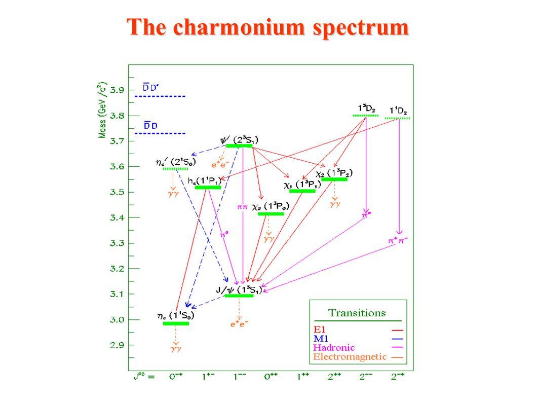 The charmonium spectrum