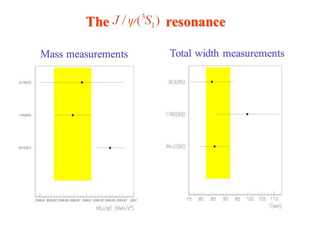 The resonance Mass measurements Total width measurements