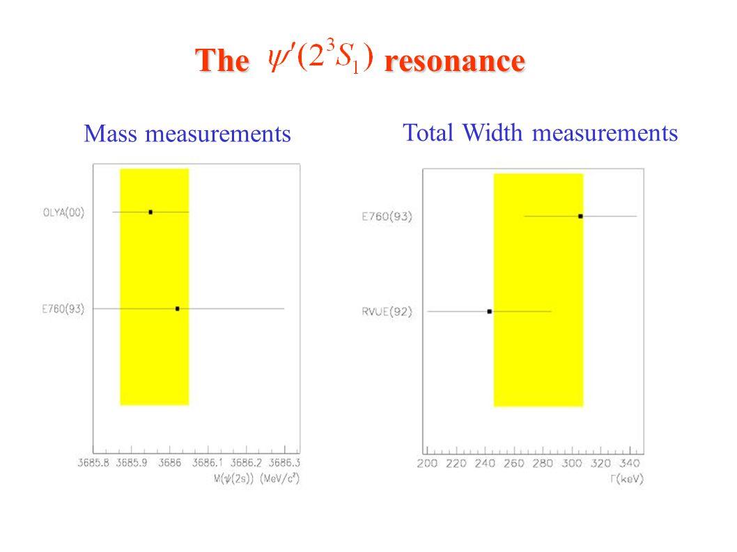The resonance Total Width measurements Mass measurements