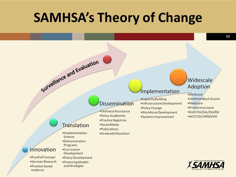 SAMHSA's Theory of Change 14