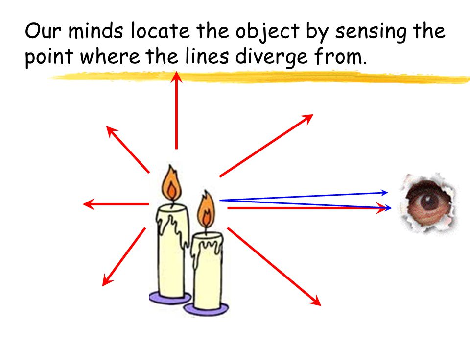 Luminous objects give off an infinite number of light rays in all directions.