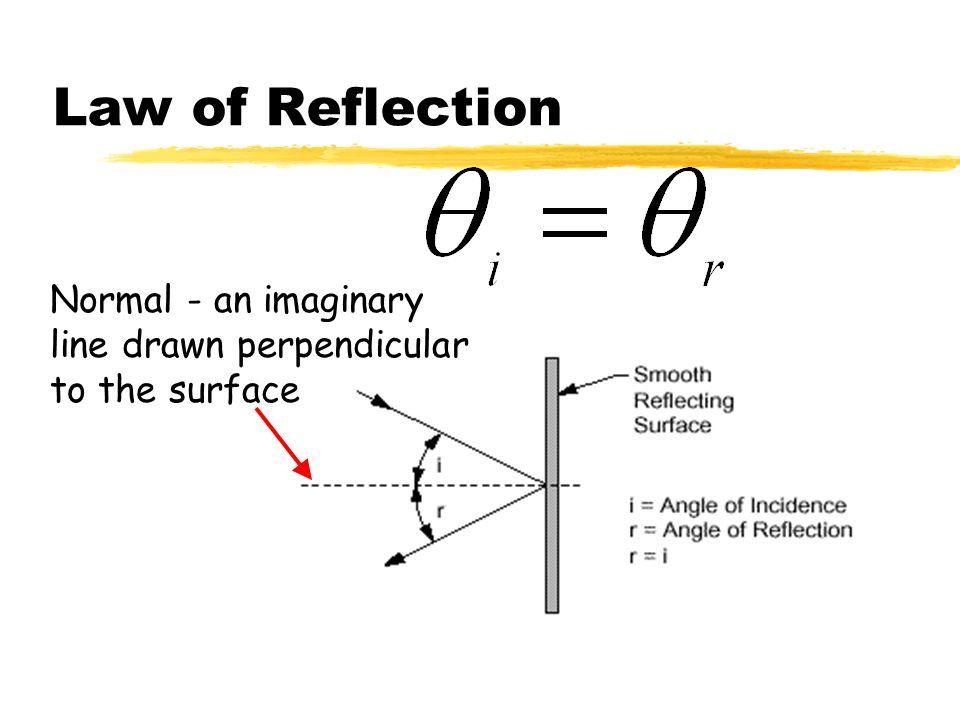 Reflection Reflection off PaperReflection off a Mirror Regular Reflection Diffuse Reflection