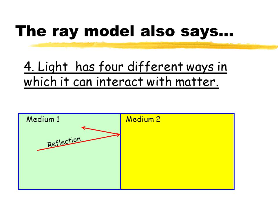The ray model also says… 4.Light has four different ways in which it can interact with matter.