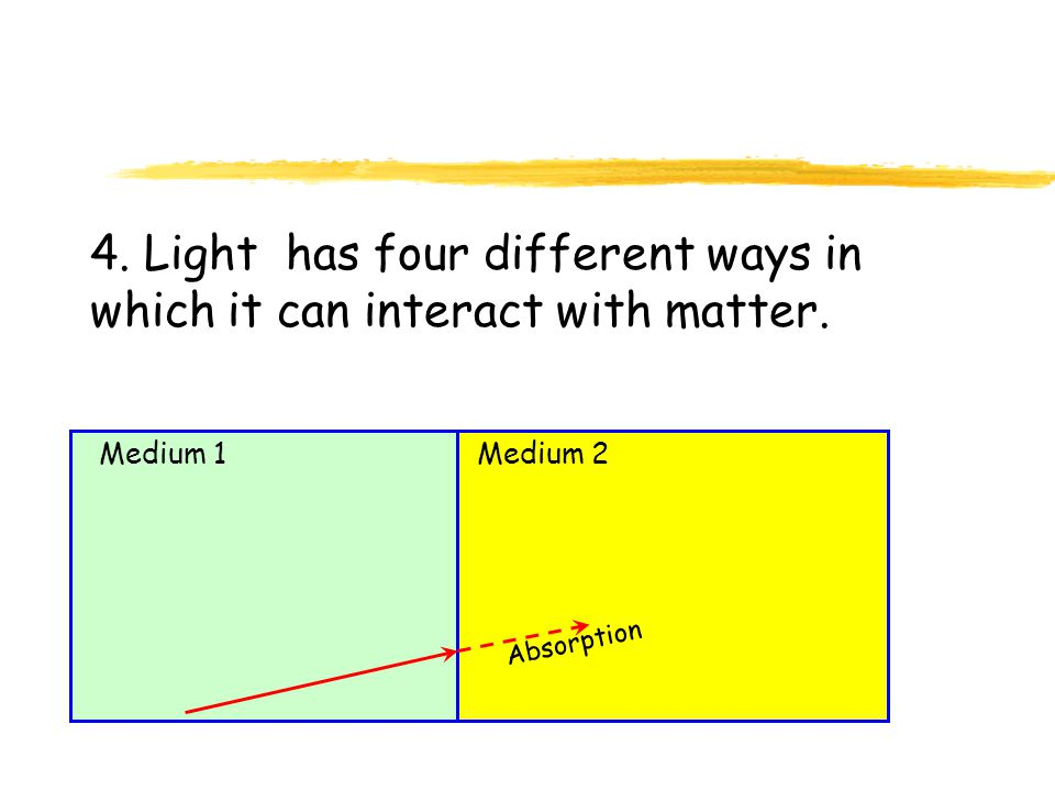 4. Light has four different ways in which it can interact with matter. Medium 1Medium 2 Absorption