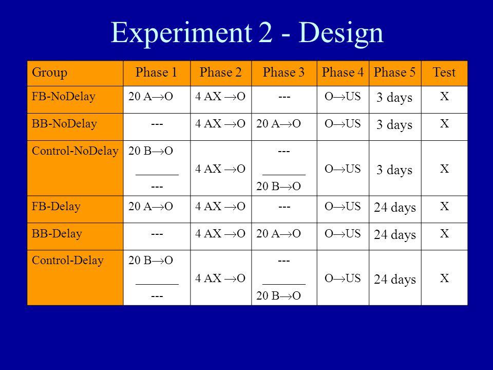 Experiment 2 - Design GroupPhase 1Phase 2Phase 3Phase 4Phase 5Test FB-NoDelay 20 A  O4 AX  O --- O  US 3 days X BB-NoDelay--- 4 AX  O20 A  OO  U