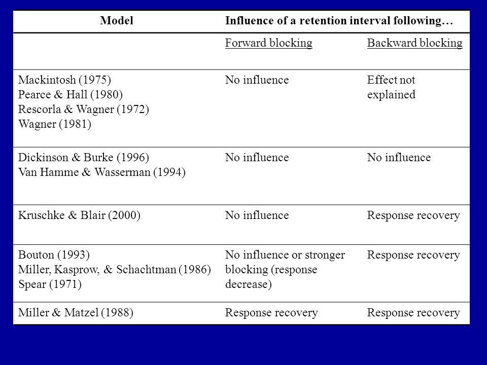 ModelInfluence of a retention interval following… Forward blockingBackward blocking Mackintosh (1975) Pearce & Hall (1980) Rescorla & Wagner (1972) Wa