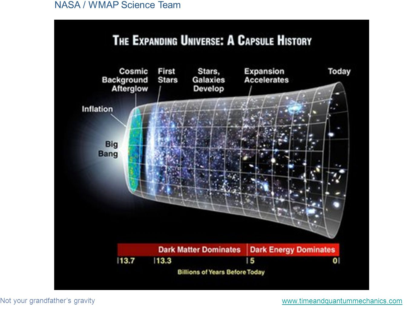 Not your grandfather's gravity www.timeandquantummechanics.com NASA / WMAP Science Team