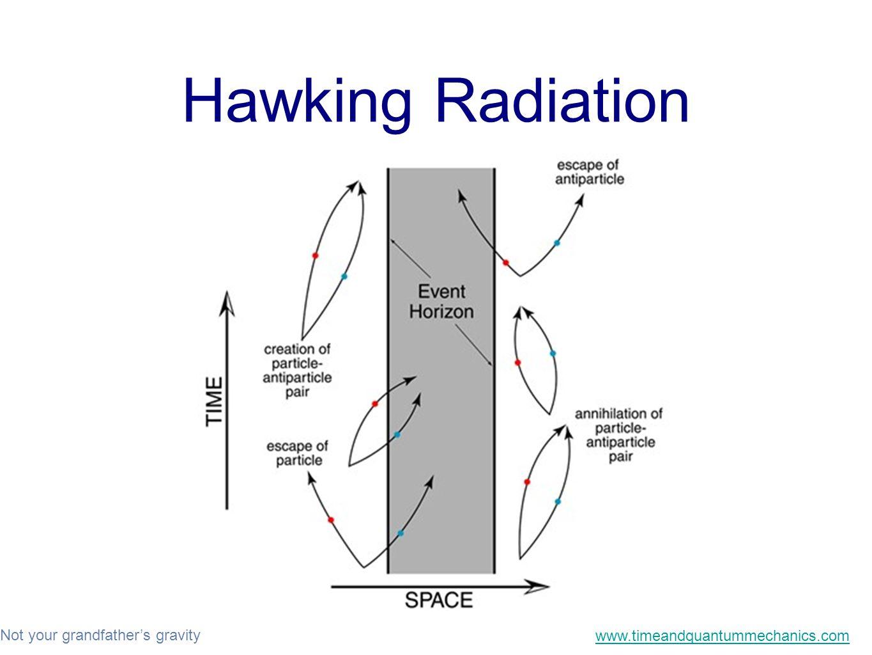 Not your grandfather's gravity www.timeandquantummechanics.com Hawking Radiation