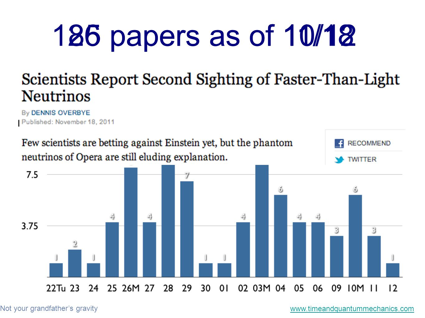 Not your grandfather's gravity www.timeandquantummechanics.com 85 papers as of 10/12126 papers as of 11/18