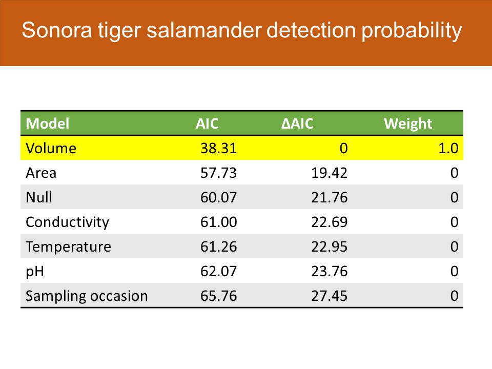 Sonora tiger salamander detection probability ModelAICΔAICWeight Volume38.3101.0 Area57.7319.420 Null60.0721.760 Conductivity61.0022.690 Temperature61.2622.950 pH62.0723.760 Sampling occasion65.7627.450