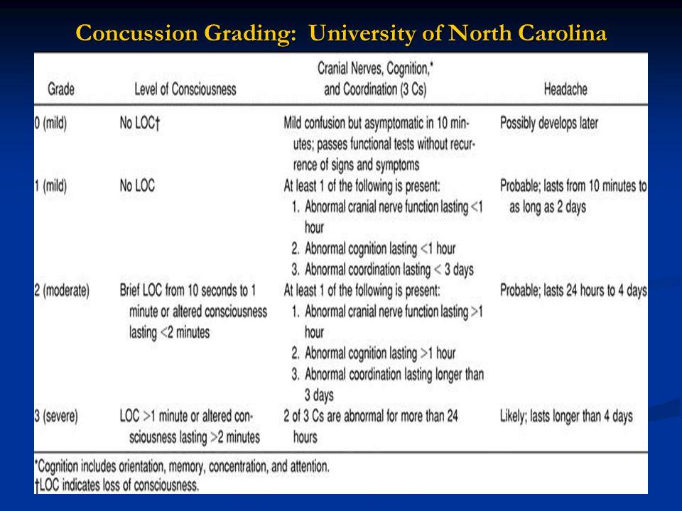 Concussion Grading: University of North Carolina