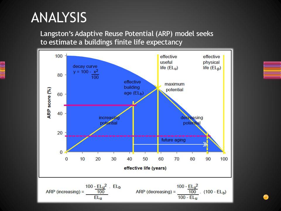 Langston's Adaptive Reuse Potential (ARP) model seeks to estimate a buildings finite life expectancy