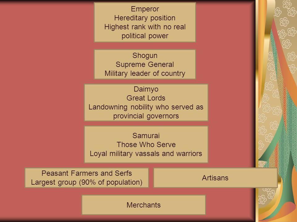 Emperor Hereditary position Highest rank with no real political power Shogun Supreme General Military leader of country Daimyo Great Lords Landowning nobility who served as provincial governors Samurai Those Who Serve Loyal military vassals and warriors Peasant Farmers and Serfs Largest group (90% of population) Artisans Merchants