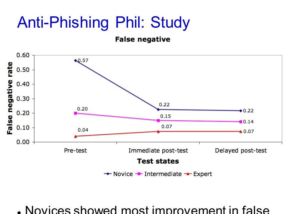 Anti-Phishing Phil: Study Novices showed most improvement in false negatives (calling phish legitimate)