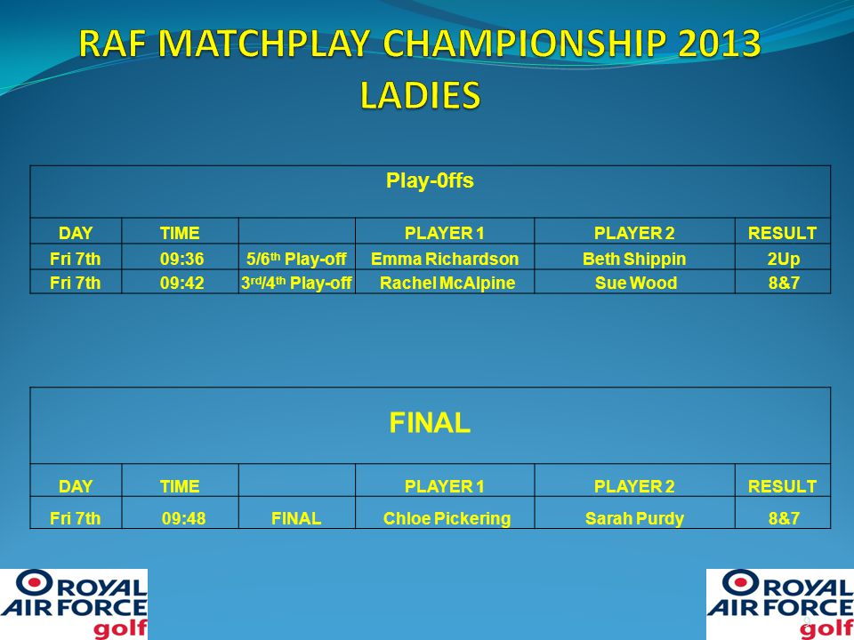 9 Play-0ffs DAYTIMEPLAYER 1PLAYER 2RESULT Fri 7th 09:365/6 th Play-offEmma RichardsonBeth Shippin 2Up Fri 7th 09:423 rd /4 th Play-off Rachel McAlpine