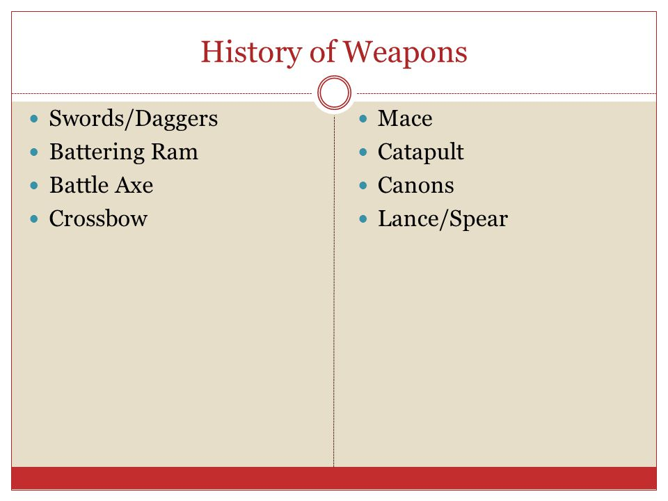 History of Weapons Swords/Daggers Battering Ram Battle Axe Crossbow Mace Catapult Canons Lance/Spear