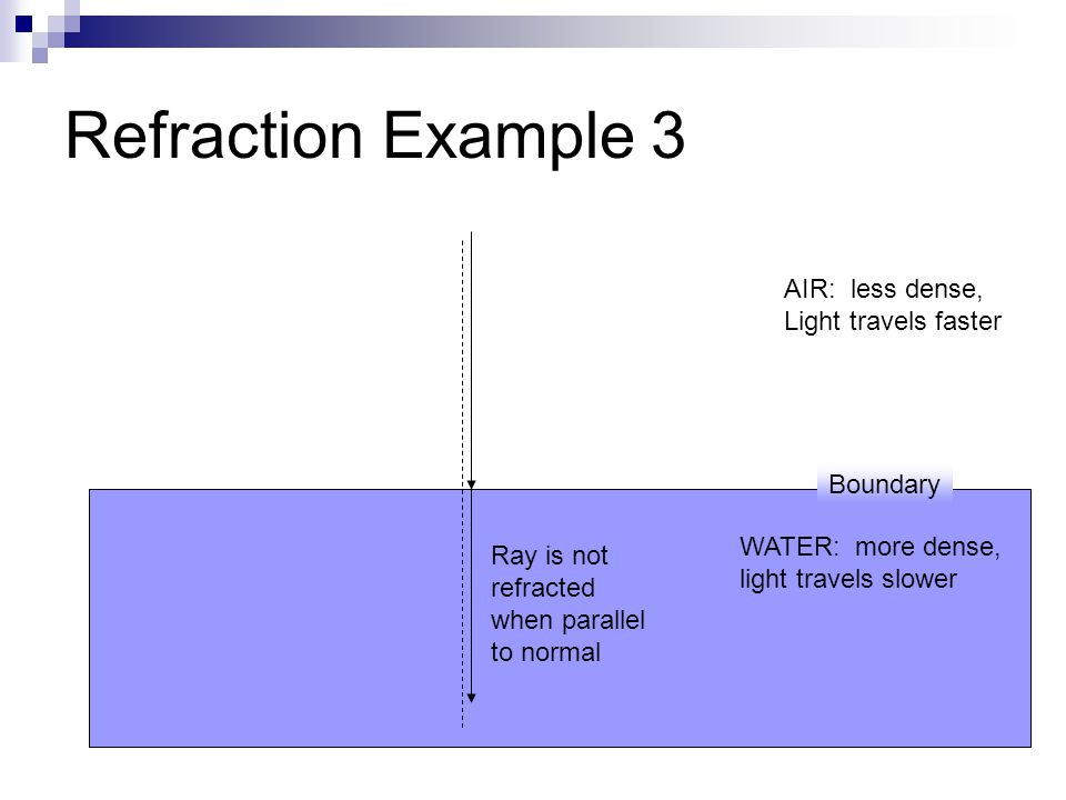 Refraction Example 3 AIR: less dense, Light travels faster WATER: more dense, light travels slower Boundary Ray is not refracted when parallel to normal