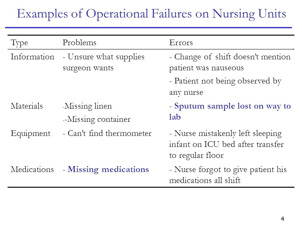 4 Examples of Operational Failures on Nursing Units TypeProblemsErrors Information- Unsure what supplies surgeon wants - Change of shift doesn't mention patient was nauseous - Patient not being observed by any nurse Materials - Missing linen - -Missing container - Sputum sample lost on way to lab Equipment- Can't find thermometer- Nurse mistakenly left sleeping infant on ICU bed after transfer to regular floor Medications- Missing medications- Nurse forgot to give patient his medications all shift