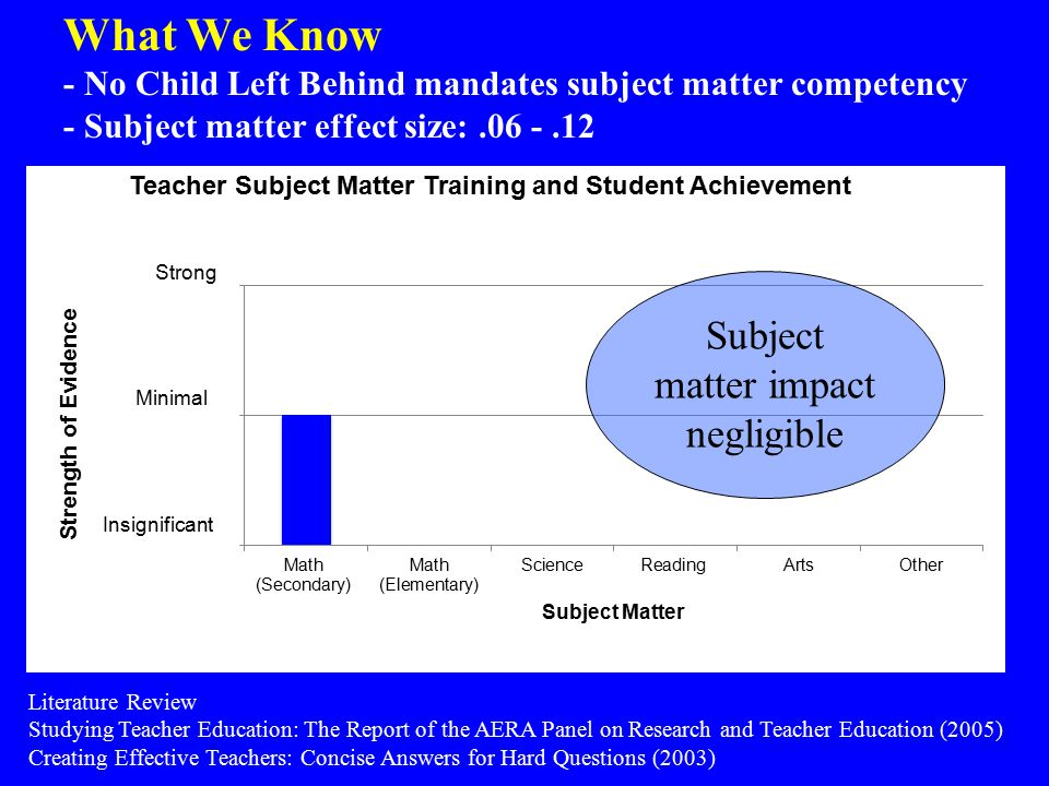 Literature Review Studying Teacher Education: The Report of the AERA Panel on Research and Teacher Education (2005) Creating Effective Teachers: Concise Answers for Hard Questions (2003) Subject matter impact negligible What We Know - No Child Left Behind mandates subject matter competency - Subject matter effect size:.06 -.12