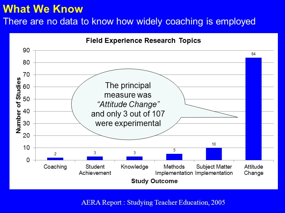 What We Know There are no data to know how widely coaching is employed The principal measure was Attitude Change and only 3 out of 107 were experimental AERA Report : Studying Teacher Education, 2005