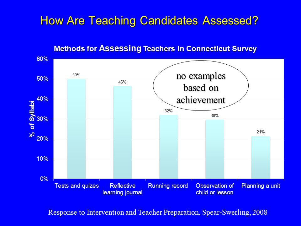 How Are Teaching Candidates Assessed.