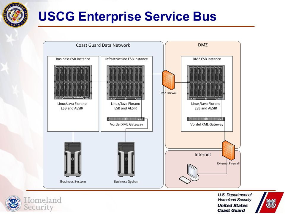 USCG Enterprise Service Bus