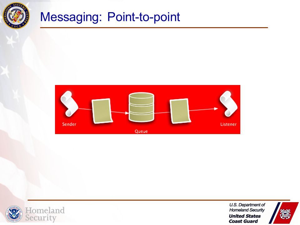 Messaging: Point-to-point