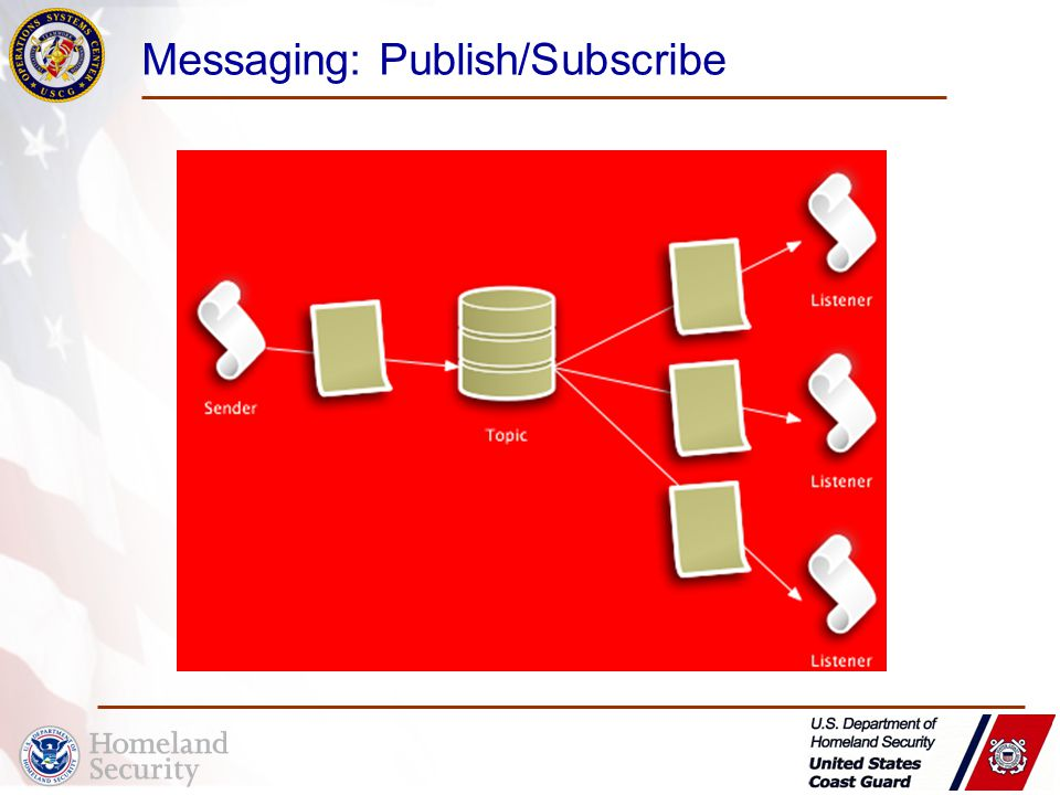 Messaging: Publish/Subscribe
