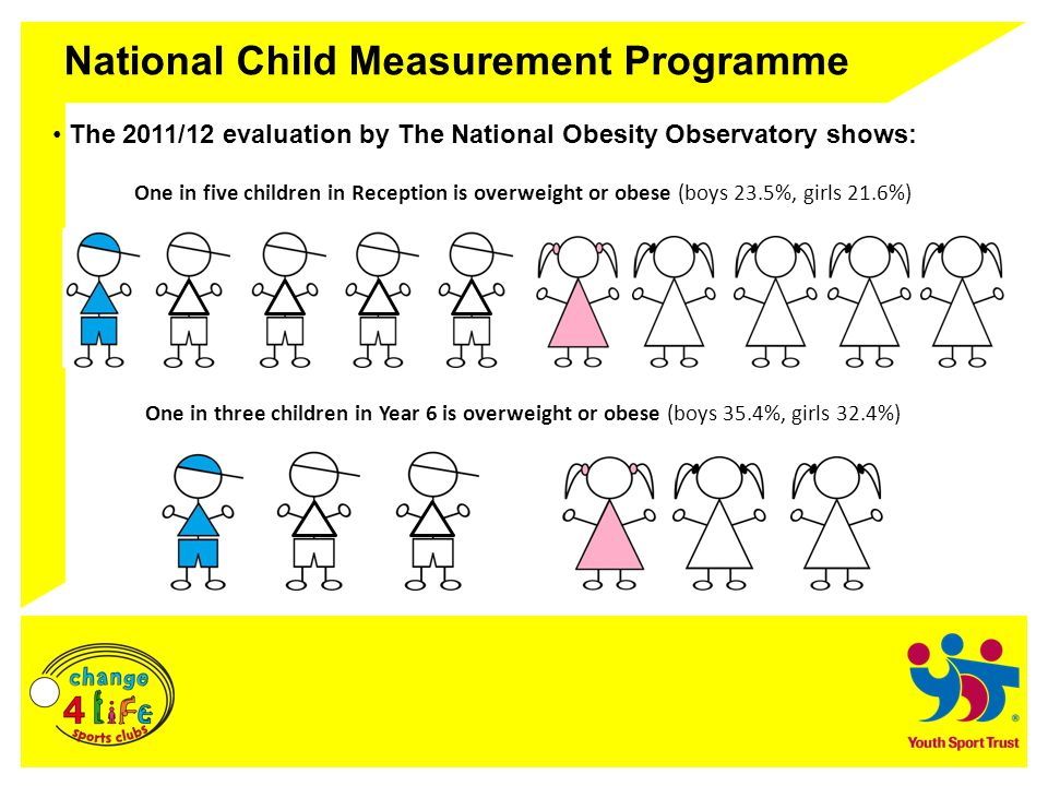 National Child Measurement Programme The 2011/12 evaluation by The National Obesity Observatory shows: One in five children in Reception is overweight or obese (boys 23.5%, girls 21.6%) One in three children in Year 6 is overweight or obese (boys 35.4%, girls 32.4%)