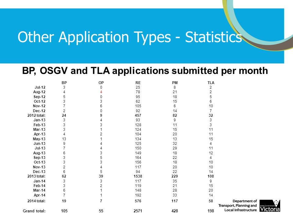 Other Application Types - Statistics BP, OSGV and TLA applications submitted per month BPOPREPMTLA Jul-12302582 Aug-124478212 Sep-125095185 Oct-123362156 Nov-1276105610 Dec-122092147 2012 total:2494578232 Jan-13349393 Feb-1333128113 Mar-13311241511 Apr-13421042011 May-131311341315 Jun-1394125324 Jul-13741502911 Aug-13631491812 Sep-1335164224 Oct-13331561810 Nov-13241172010 Dec-1365942214 2013 total:62391538229108 Jan-1433117359 Feb-14321192115 Mar-14611482820 Apr-14711923314 2014 total:19757611758 Grand total:105552571428198