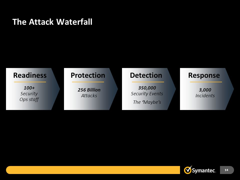 The Attack Waterfall 14 ProtectionDetectionResponse 256 Billion Attacks 350,000 Security Events The 'Maybe's 3,000 Incidents Readiness 100+ Security O