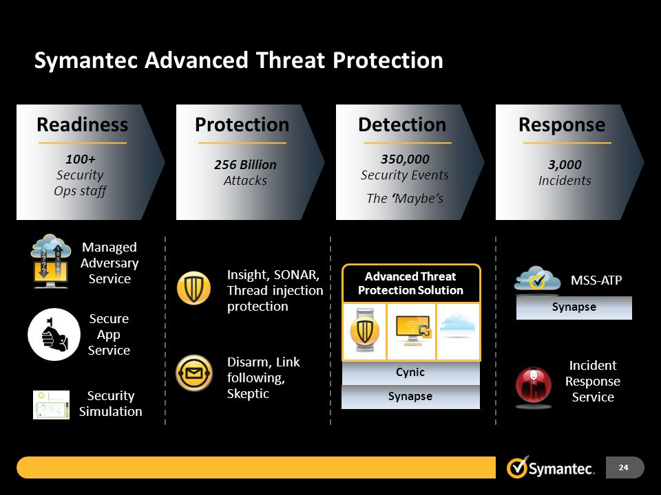 Symantec Advanced Threat Protection Managed Adversary Service Insight, SONAR, Thread injection protection Secure App Service Security Simulation Disarm, Link following, Skeptic Incident Response Service MSS-ATP Advanced Threat Protection Solution Cynic Synapse ProtectionDetectionResponse 256 Billion Attacks 350,000 Security Events The 'Maybe's 3,000 Incidents Readiness 100+ Security Ops staff 24