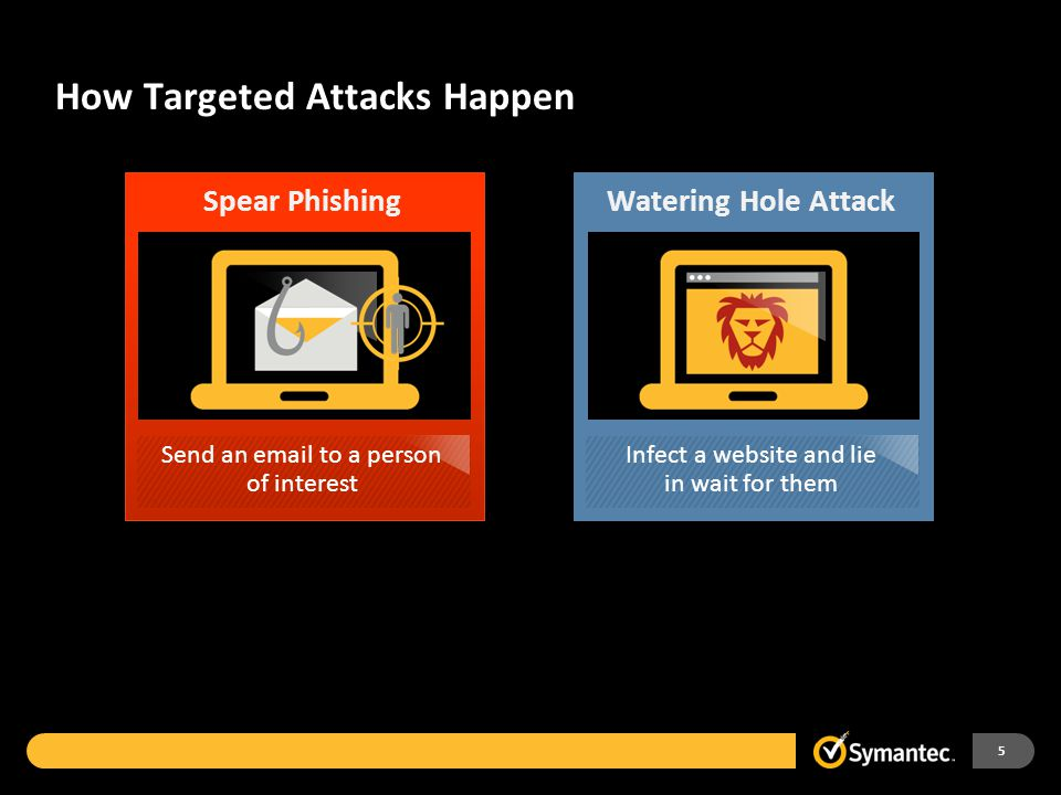 Targeted Attack Trends 6 2013 2012 +91 % Increase in targeted attack campaigns 201120122013 Email per Campaign Recipient/Campaign Campaigns Duration of Campaign 78 122 29 61 111 23 165 408 779 4 days 3 days8.3 days Top 10 Industries Targeted in Spear-Phishing Attacks, 2013 Source: Symantec Public Administration (Gov.) Services – Professional Services – Non-Traditional Manufacturing Finance, Insurance & Real Estate Transportation, Gas, Communications, Electric Wholesale Retail Mining Construction 16% 15 14 13 6 5 2 1 1 Spear Phishing Attacks by Size of Targeted Organization, 2011 - 2013 Source: Symantec 50% 39% 18% 31% 30% 100% 0 201120122013 1,501 to 2,500 1,001 to 1,500 501 to 1,000 251 to 500 1 to 250 2,501+ Employees 50% 61%