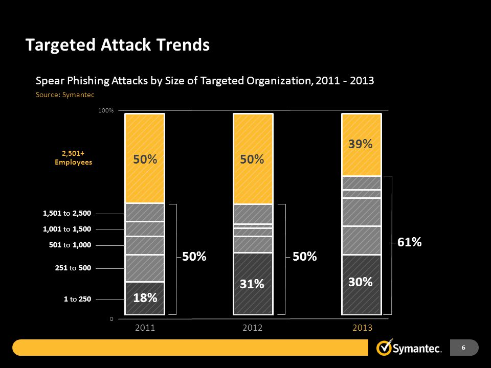 Targeted Attack Trends 6 2013 2012 +91 % Increase in targeted attack campaigns 201120122013 Email per Campaign Recipient/Campaign Campaigns Duration o